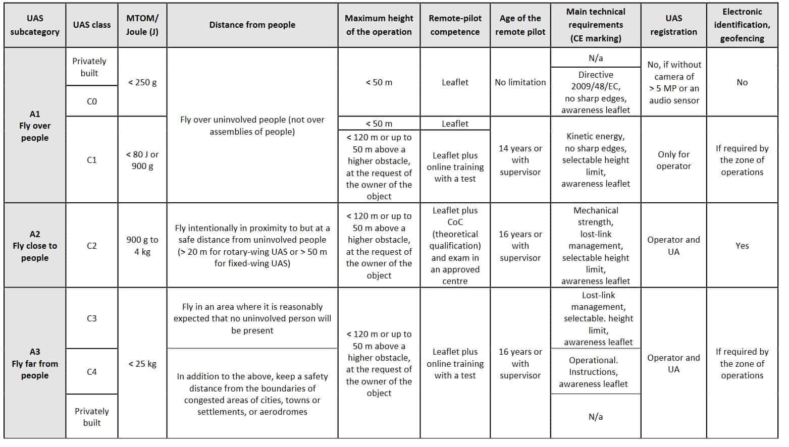 Regolamento europeo sui droni, easa droni, regolamento easa droni,