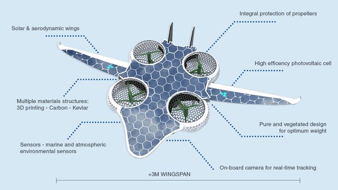 Drone da trasporto ad energia solare, Drone da trasporto,
