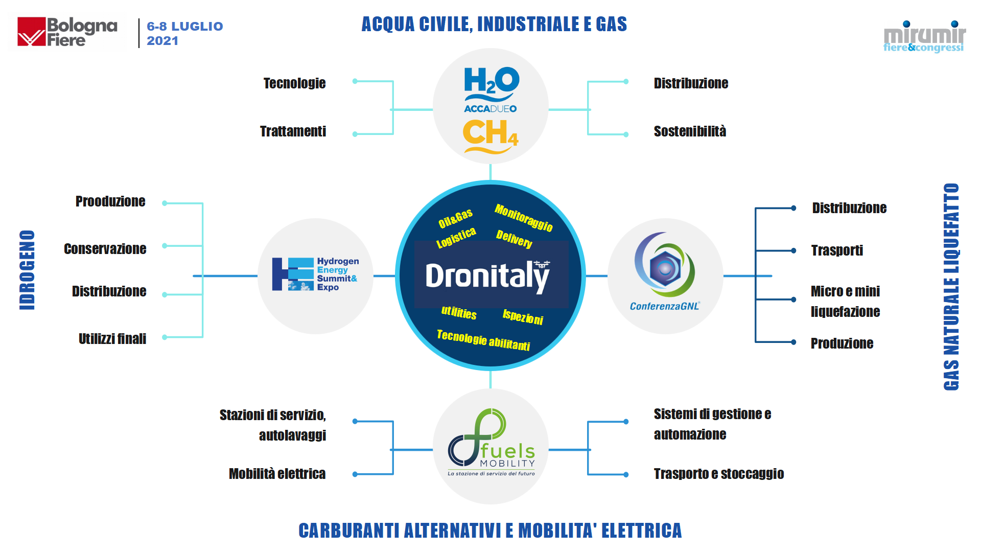 Dronitaly 2021